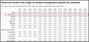wordpress data