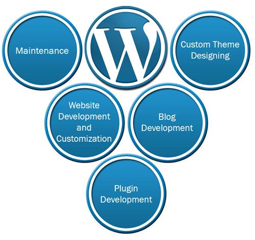 website to WordPress
