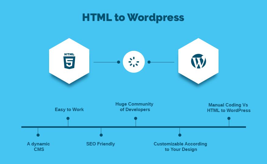 HTML-Website-Into-WordPress-Theme
